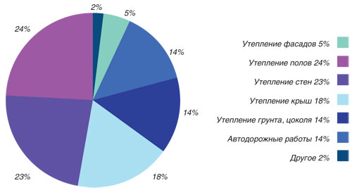 Структура рынка XPS, 2012 г
